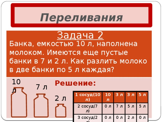 Переливания Задача 2 Банка, емкостью 10 л, наполнена молоком. Имеются еще пустые банки в 7 и 2 л. Как разлить молоко в две банки по 5 л каждая? 10 л Решение: 7 л  1 сосуд(10 л) 2 сосуд(7 л) 10 л 3 сосуд(2 л) 3 л 0 л 3 л 7 л 0 л 0 л 5 л 5 л 5 л 2 л 0 л 2 л
