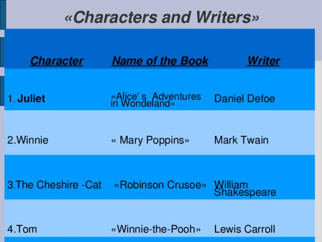 «Characters and Writers»   Character Name of the Book 1 .  Juliet Writer «Alice' s Adventures in Wondeland» 2.Winnie Daniel Defoe « Mary Poppins» 3 . The Cheshire -Cat 4.Tom  «Robinson Crusoe» Mark Twain William Shakespeare «Winnie-the-Pooh» 5 .Mary Lewis Carroll «Romeo and Juliet» 6. Friday Alan A-Milne «The Adventures of Tom Sawyer» Pamela Travers