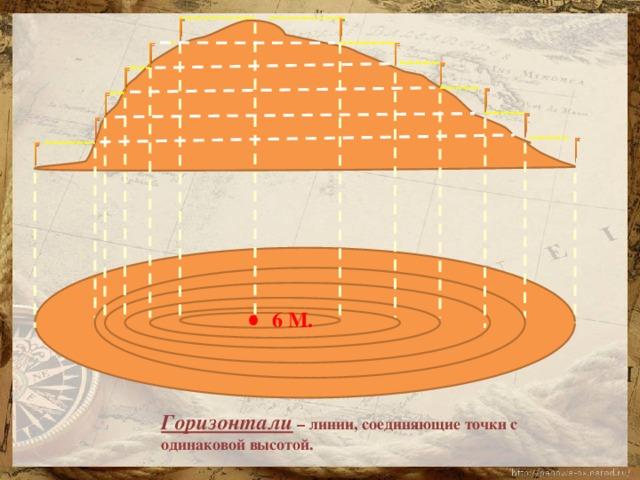 6 М. Горизонтали – линии, соединяющие точки с одинаковой высотой.