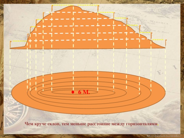 6 М. Чем круче склон, тем меньше расстояние между горизонталями .