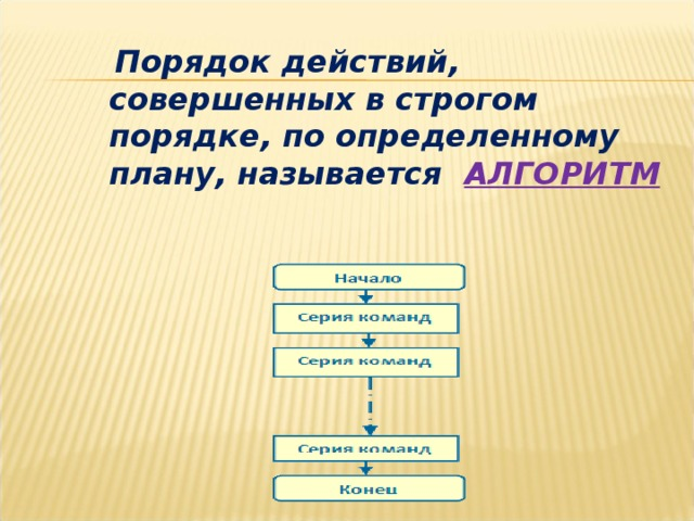 Порядок действий, совершенных в строгом порядке, по определенному плану, называется АЛГОРИТМ