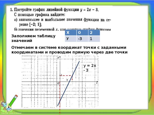 Х 0 У 2 -3 1 Заполняем таблицу значений Отмечаем в системе координат точки с заданными координатами и проводим прямую через две точки у = 2х - 3