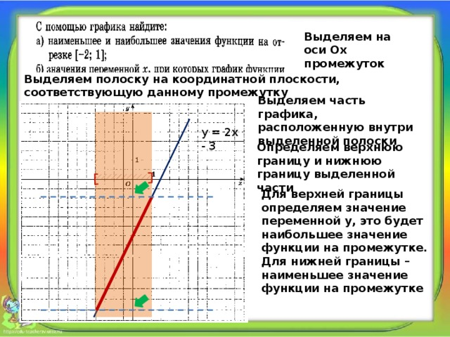 Выделяем на оси Ох промежуток Выделяем полоску на координатной плоскости, соответствующую данному промежутку Выделяем часть графика, расположенную внутри выделенной полоски у = 2х - 3 Определяем верхнюю границу и нижнюю границу выделенной части Для верхней границы определяем значение переменной у, это будет наибольшее значение функции на промежутке. Для нижней границы – наименьшее значение функции на промежутке