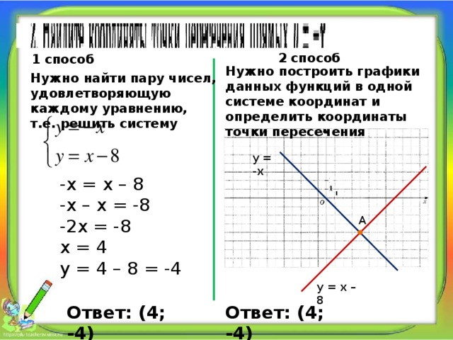 2 способ 1 способ Нужно построить графики данных функций в одной системе координат и определить координаты точки пересечения Нужно найти пару чисел, удовлетворяющую каждому уравнению, т.е. решить систему у = -х -х = х – 8 -х – х = -8 -2х = -8 х = 4 у = 4 – 8 = -4 А у = х – 8 Ответ: (4; -4) Ответ: (4; -4)