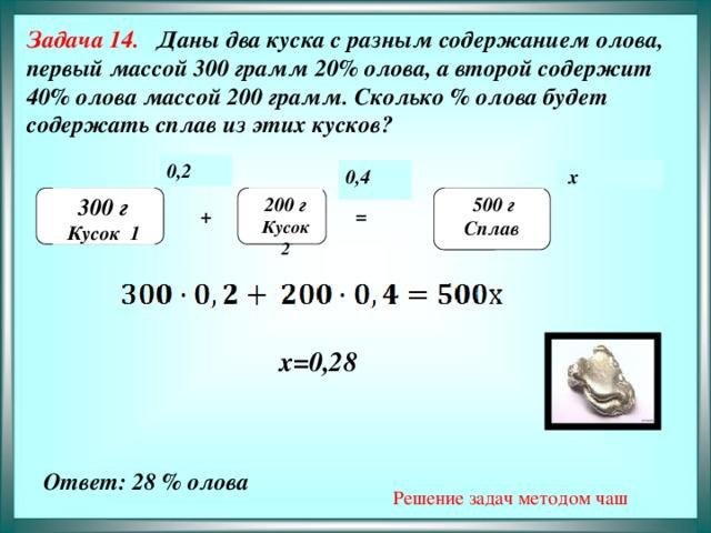 Задача 14. Даны два куска с разным содержанием олова, первый массой 300 грамм 20% олова, а второй содержит 40% олова массой 200 грамм. Сколько % олова будет содержать сплав из этих кусков?            0,2  х 0,4  200 г 500 г 300 г   Сплав Кусок 1 Кусок 2 + =  х=0,28  Решение задач методом чаш Ответ: 28 % олова