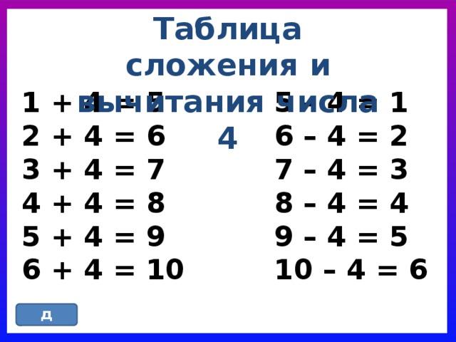 Таблица сложения и вычитания числа 4 1 + 4 = 5 5 – 4 = 1 2 + 4 = 6 6 – 4 = 2 3 + 4 = 7 7 – 4 = 3 4 + 4 = 8 8 – 4 = 4 5 + 4 = 9 9 – 4 = 5 6 + 4 = 10 10 – 4 = 6 назад