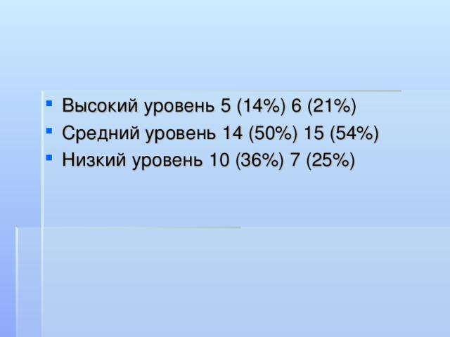 Высокий уровень5 (14%) 6 (21%) Средний уровень14 (50%) 15 (54%) Низкий уровень10 (36%) 7 (25%)