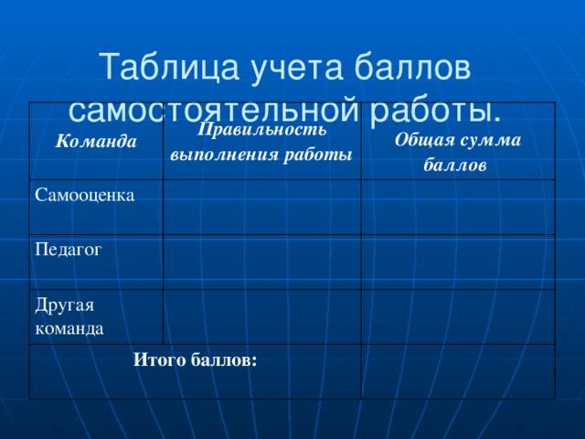 Таблица учета баллов самостоятельной работы.   Команда Правильность выполнения работы Самооценка  Педагог Общая сумма баллов Другая команда Итого баллов: