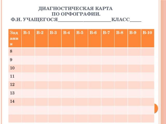 Диагностическая карта  по орфографии.  Ф.И. учащегося_______________________класс_____   Задания В-1 8 В-2 9 В-3 10 11 В-4 В-5 12 В-6 13 В-7 14 В-8 В-9 В-10