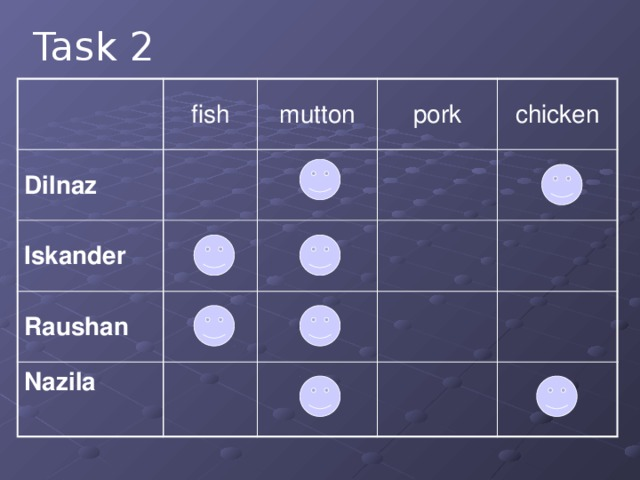 Task 2 Dilnaz fish mutton Iskander pork Raushan chicken Nazila