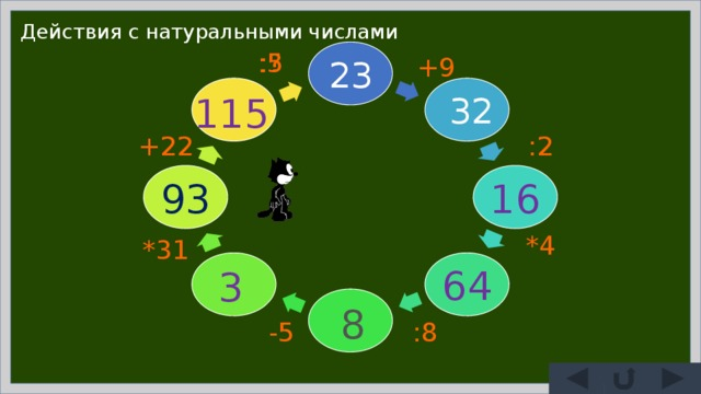 Действия с натуральными числами :5 :? +9 23 32 115 :2 +22 93 16 *4 *31 64 3 8 -5 :8