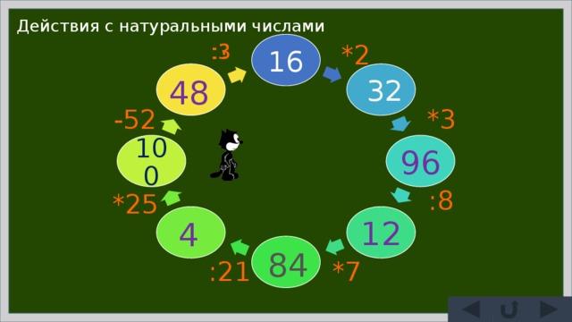 Действия с натуральными числами :3 :? *2 16 32 48 *3 -52 100 96 :8 *25 12 4 84 :21 *7