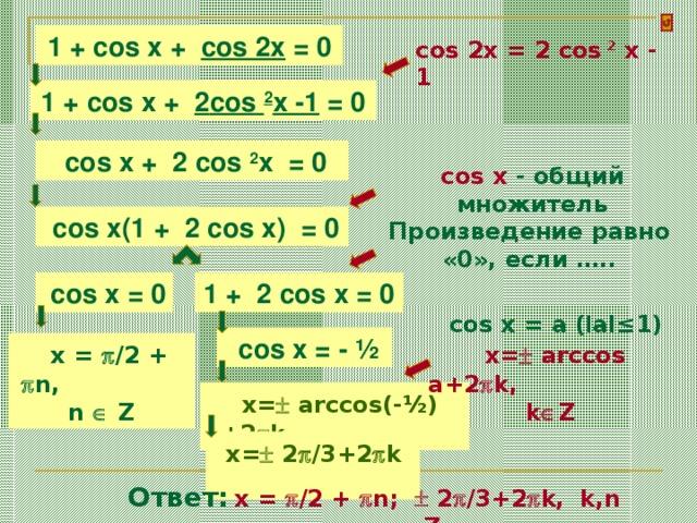 1 + cos x + cos 2x = 0 cos 2x = 2 cos 2 x - 1 1 + cos x + 2 cos  2 x -1  = 0  cos x + 2 cos  2 x  = 0 cos x - общий множитель  cos x (1 + 2 cos  x )   = 0 Произведение равно «0», если ….. 1 + 2 cos  x  = 0  cos x  = 0 cos x = a ( l al≤1)  cos  x  = - ½   x  =  /2 +  n, n   Z  x=  arccos a+2  k, k  Z  x=  arccos(-½)+2  k   x=  2  /3+2  k  Ответ:   x  =  /2 +  n;  2  /3+2  k,  k,n   Z