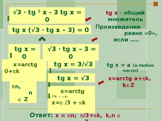√ 3 · tg 2 x - 3 tg x = 0 tg x - общий множитель Произведение  равно «0», если …..  tg x ( √ 3 · tg x  – 3) = 0  tg x  = 0  √ 3 · tg x  – 3 = 0  x=arctg 0+  k    tg x  = 3/√3 tg x = a (a- любое число )  x=arctg a+  k, k  Z   tg x  = √3   x  =  n, n   Z  x=arctg √3+  k   x=  /3 +  k  Ответ:   x  =  n;  /3+  k,  k,n   Z