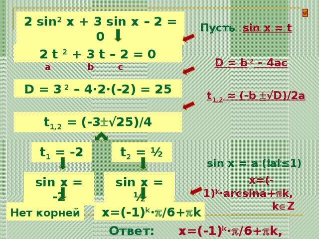 2 sin 2 x + 3 sin x – 2 = 0 Пусть sin x = t 2 t 2 + 3 t – 2 = 0 D = b 2 – 4ac a b c D = 3 2 – 4·2·(-2) = 25 t 1,2 = (-b  √D)/2a t 1,2 = (-3  √25)/4 t 2 = ½ t 1 = -2 sin x = a ( l al≤1)  x= (-1) k ·arcsina+  k, k  Z sin x = -2 sin x = ½ Нет корней   x= (-1) k ·  /6+  k Ответ:  x= (-1) k ·  /6+  k, k  Z