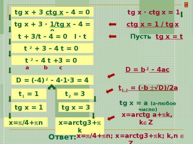 tg x · ctg  x = 1 tg x + 3 ctg x – 4 = 0 ctg x = 1 / tg  x  tg x + 3 · 1/tg x – 4 = 0 t + 3/t – 4 = 0 l · t Пусть tg x = t t 2 + 3 – 4 t = 0 t 2 – 4 t +3 = 0 a b c D = b 2 – 4ac D = (-4) 2 – 4·1· 3 = 4 t 1,2 = (-b  √D)/2a t 2 = 3 t 1 = 1 tg x = a (a- любое число ) tg x = 3 tg x = 1  x=arctg a+  k, k  Z x=  /4+  n x=arctg3+  k x=  /4+  n; x=arctg3+  k; k,n  Z Ответ: