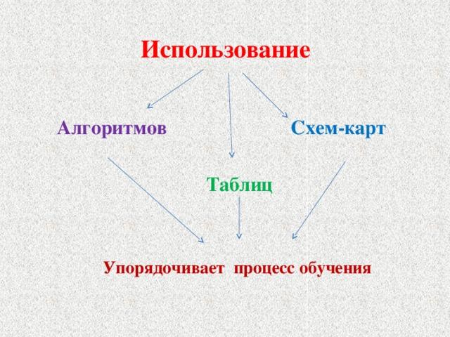 Использование Алгоритмов  Схем-карт Таблиц  Упорядочивает процесс обучения