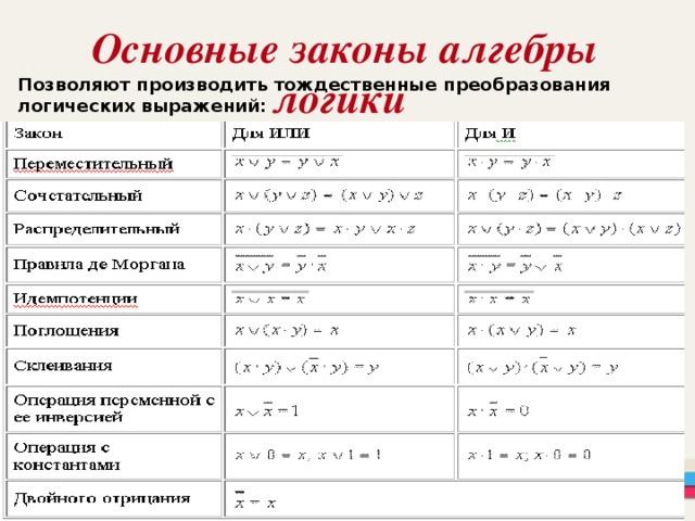 Основные законы алгебры логики  Позволяют производить тождественные преобразования логических выражений: