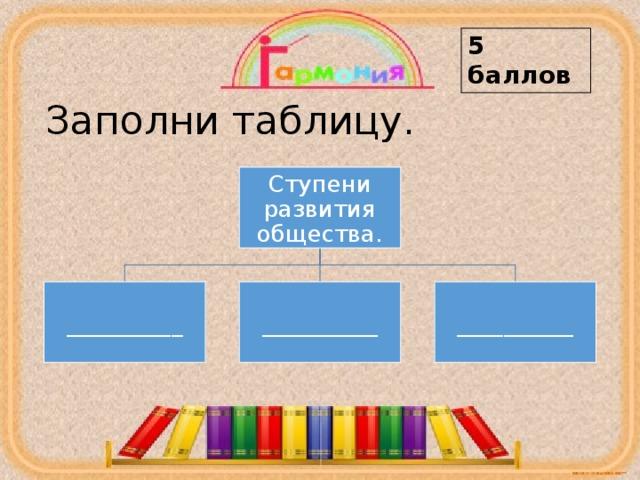 5 баллов Заполни таблицу. Ступени развития общества. __________ __________ __________