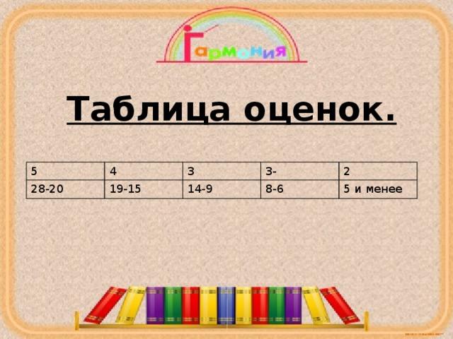 Таблица оценок. 5 28-20 4 3 19-15 3- 14-9 2 8-6 5 и менее