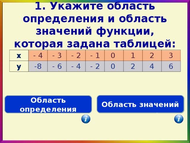 1 . Укажите область определения и область значений функции, которая задана таблицей: x - 4 y -8 - 3 - 2 - 6 - 1 - 4 0 - 2 1 0 2 2 3 4 6 Область значений Область определения D(f)={ -4; -3; -2; -1; 0;1; 2; 3} E(f)={-8; -6; -4;-2; 0;2; 4; 6}