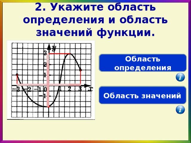 2. Укажите область определения и область значений функции. D(f)=  [- 3; 3] Область определения E(f)= [- 2; 3] Область значений