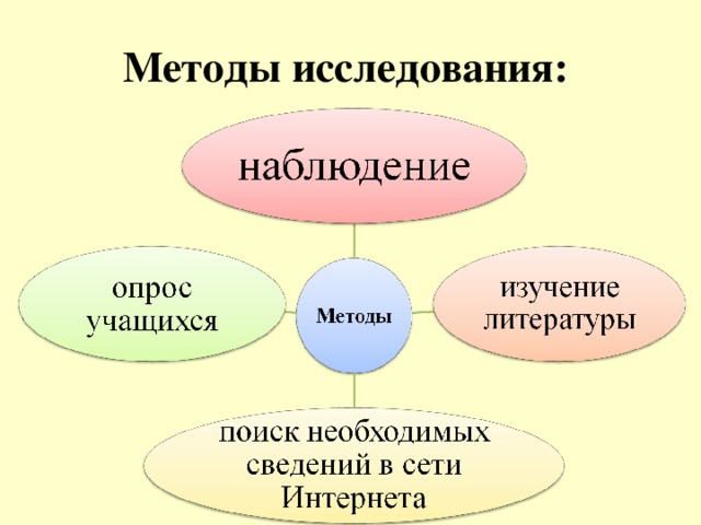 Методы исследования: