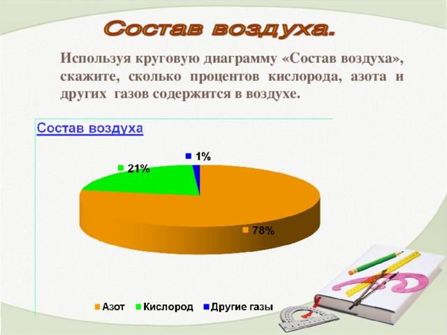 Используя круговую диаграмму «Состав воздуха», скажите, сколько процентов кислорода, азота и других газов содержится в воздухе.