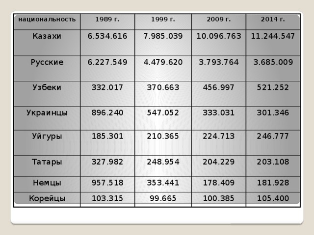 национальность 1989 г. Казахи 6.534.616 Русские 1999 г. 2009 г. Узбеки 7.985.039 6.227.549 4.479.620 Украинцы 2014 г. 10.096.763 332.017 Уйгуры 370.663 896.240 11.244.547 3.793.764 547.052 Татары 185.301 3.685.009 456.997 333.031 Немцы 210.365 521.252 327.982 301.346 Корейцы 224.713 248.954 957.518 353.441 246.777 103.315 204.229 203.108 178.409 99.665 100.385 181.928 105.400