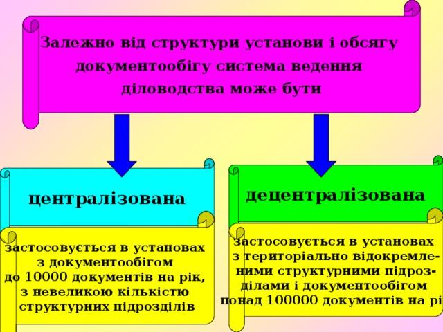 Залежно від структури установи і обсягу документообігу система ведення діловодства може бути децентралізована централізована застосовується в установах з територіально відокремле- ними структурними підроз- ділами і документообігом понад 100000 документів на рік застосовується в установах з документообігом до 10000 документів на рік, з невеликою кількістю структурних підрозділів