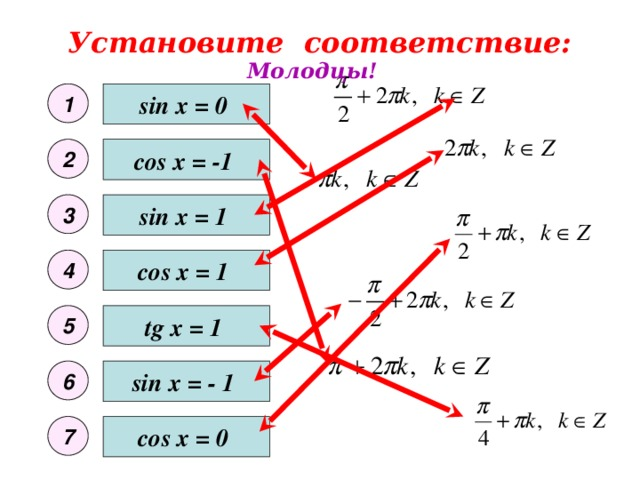 Установите соответствие: Молодцы! 1 sin x = 0 cos x = -1 2 sin x = 1 3 4 cos x = 1 5 tg x = 1 6 sin x = - 1 7 cos x = 0