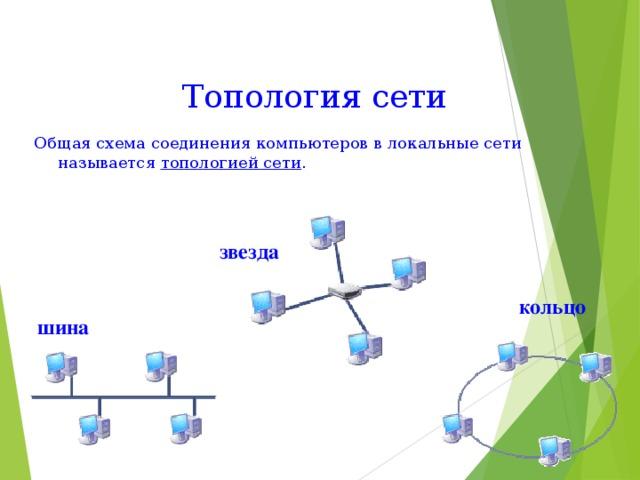 Топология сети  Общая схема соединения компьютеров в локальные сети называется топологией сети . звезда  кольцо  шина
