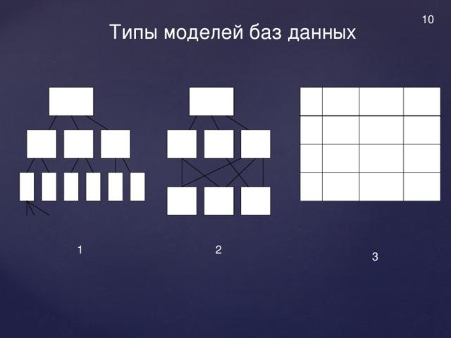 10 Типы моделей баз данных                   1 2 3