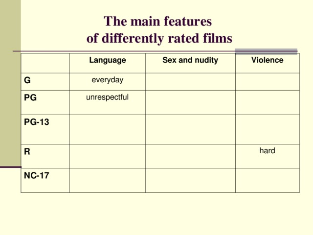 The main features  of differently rated films Language G everyday Sex and nudity PG Violence unrespectful PG-13 R NC-1 7 hard