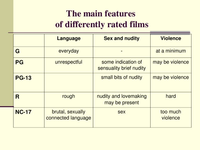 The main features  of differently rated films G Language everyday Sex and nudity PG Violence - unrespectful PG-13 at a minimum R some indication of sensuality brief nudity NC-1 7 rough may be violence small bits of nudity may be violence brutal, sexually connected language nudity and lovemaking may be present hard sex too much violence