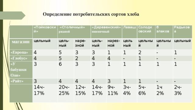 Определение потребительских сортов хлеба  «Пойковский»  магазин цельный «Европа»  «Столичный» цель- ржаной 4 «Глобус» наре- ный 4 «Деревенский» «У бабушки Оли» 5 зной «Райт» пшеничный цель- 5 3 3 2 ный нарез-ной 3 Лаваш 6 3  3 4 4 14ч- цель 1 Солодковский 4 ный цельный 17% 4 20ч- 8 3 1 цельный - 12ч- 1 4 25% 2 Радькова злаков 1 15% цельный 3 1  14ч- - 17% 9ч- - 1 1 1 - 1 11% 3ч- 1 1 - 4% 5ч- 6% - 1ч 2% 2ч- 3%