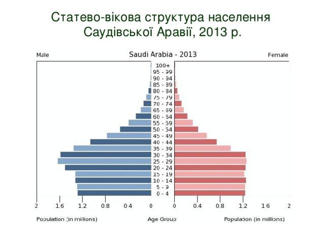 Статево-вікова структура населення  Саудівської Аравії, 2013 р.