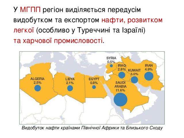 У МГПП регіон  виділяється передусім видобутком та експортом нафти, розвитком легкої (особливо у Туреччині та Ізраїлі)  та харчової промисловості . Видобуток нафти країнами Північної Африки та Близького Сходу