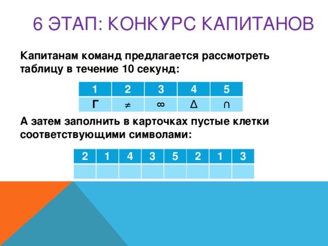 6 этап: КОНКУРС КАПИТАНОВ Капитанам команд предлагается рассмотреть таблицу в течение 10 секунд:    А затем заполнить в карточках пустые клетки соответствующими символами:    1 2 Г ≠ 3 4 ∞ 5 ∆ ∩ 2 1  4  3  5   2 1  3