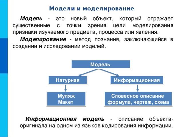 Модели и моделирование Модель - это новый объект, который отражает существенные с точки зрения цели моделирования признаки изучаемого предмета, процесса или явления. Моделирование - метод познания, заключающийся в создании и исследовании моделей. Модель Натурная Информационная Муляж Макет Словесное описание формула, чертеж, схема Информационная модель - описание объекта-оригинала на одном из языков кодирования информации.