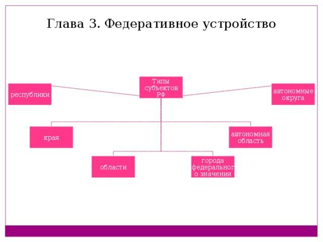 Глава 3. Федеративное устройство Типы субъектов РФ республики автономные округа края автономная область области города федерального значения