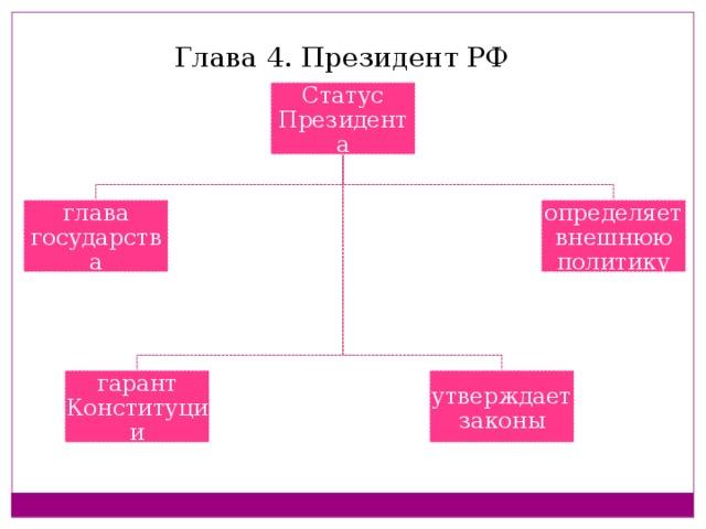 Глава 4. Президент РФ Статус Президента глава государства определяет внешнюю политику гарант Конституции утверждает законы