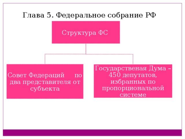 Глава 5. Федеральное собрание РФ Структура ФС Совет Федераций по два представителя от субъекта Государственая Дума – 450 депутатов, избранных по пропорциональной системе