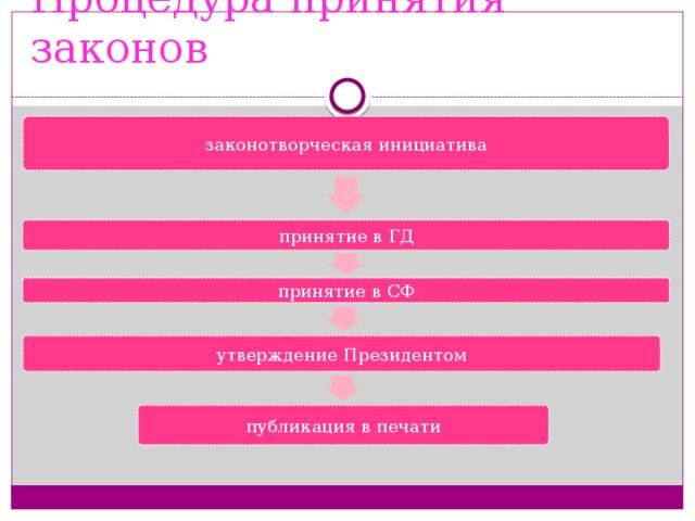 Процедура принятия законов законотворческая инициатива принятие в ГД принятие в СФ утверждение Президентом публикация в печати