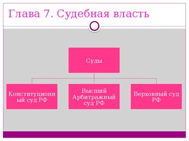 Глава 7. Судебная власть Суды Конституционный суд РФ Высший Арбитражный суд РФ Верховный суд РФ