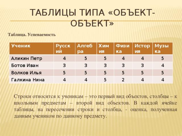 Таблицы типа «объект-объект» Таблица. Успеваемость           Строки относятся к ученикам – это первый вид объектов, столбцы – к школьным предметам – второй вид объектов. В каждой ячейке таблицы, на пересечении строки и столбца, - оценка, полученная данным учеником по данному предмету. Ученик Русский Аликин Петр Алгебра Ботов Иван 4 Химия 3 Волков Илья 5 5 5 Физика 3 Галкина Нина 4 3 История 4 5 4 5 4 3 Музыка 3 5 5 5 4 5 2 4 5 4