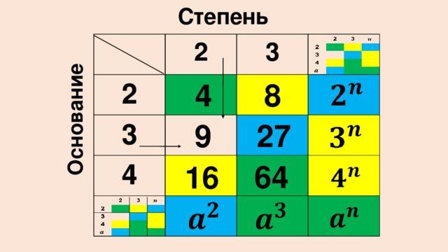 Степень Основание 2 2 2 2 3 3 3 3 4 4  8  4 9   27   64 16