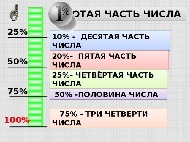 СОТАЯ ЧАСТЬ ЧИСЛА 25% 10% - ДЕСЯТАЯ ЧАСТЬ ЧИСЛА 20%- ПЯТАЯ ЧАСТЬ ЧИСЛА 50% 25%- ЧЕТВЁРТАЯ ЧАСТЬ ЧИСЛА 75%  50% -ПОЛОВИНА ЧИСЛА  75% - ТРИ ЧЕТВЕРТИ ЧИСЛА 100%