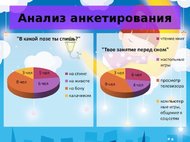Анализ анкетирования