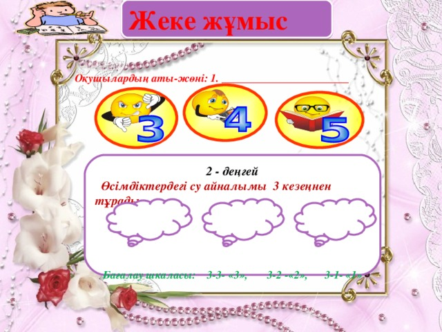 Оқушылардың аты-жөні: 1. _______________________   Жеке жұмыс                                          2  - деңгей  Өсімдіктердегі су айналымы 3 кезеңнен тұрады      Бағалау шкаласы: 3-3- «3», 3-2 -«2», 3-1- «1»